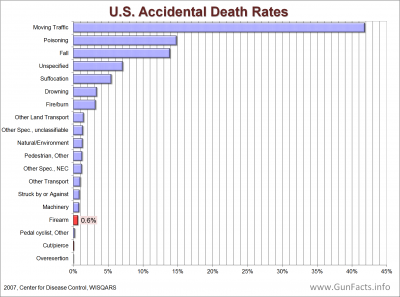 ACCIDENTAL GUN DEATHS - U.S. Accidental Death Rate by Cause
