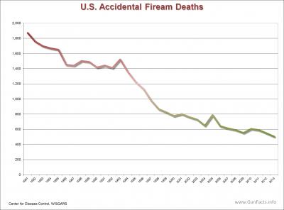 ACCIDENTAL GUN DEATHS -  U.S. Accidental Firearm Death Rate 1981 through 2013