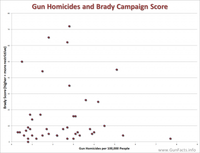 Brady Campaign State Scorecard vs Firearm Homicides