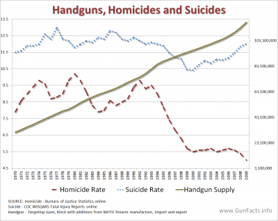 AVAILABILITY OF GUNS - Handgun Supply and Homicies, Suicide Rates