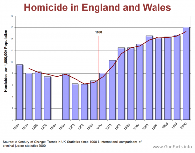 AVAILABILITY OF GUNS - Homicide In England and Wales pre-post 1968 Gun Control act