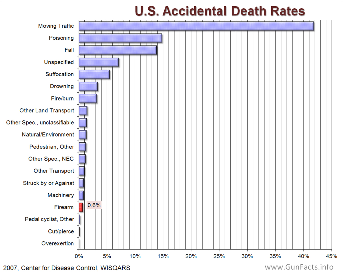 [Imagem: Accidental-Deaths-chart-1.jpg]
