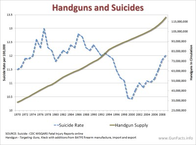 Handgun availability and suicide rates