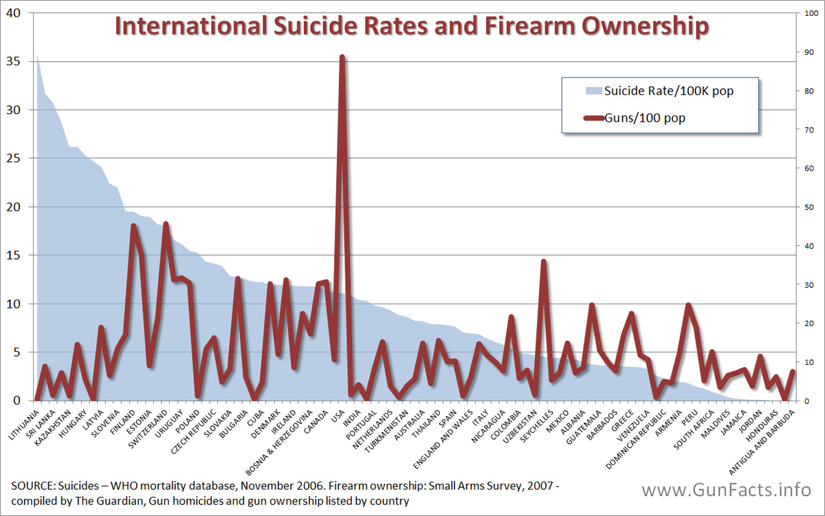 guns and suicide Background: in 2015, more than 44 000 persons in the united states died by  suicide one half of these persons used firearms (1) considering.