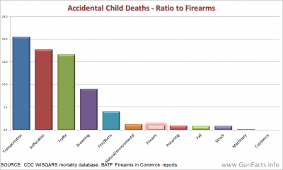 CHILDREN AND GUNS - Accidental Child Deaths - Ratio to Firearms