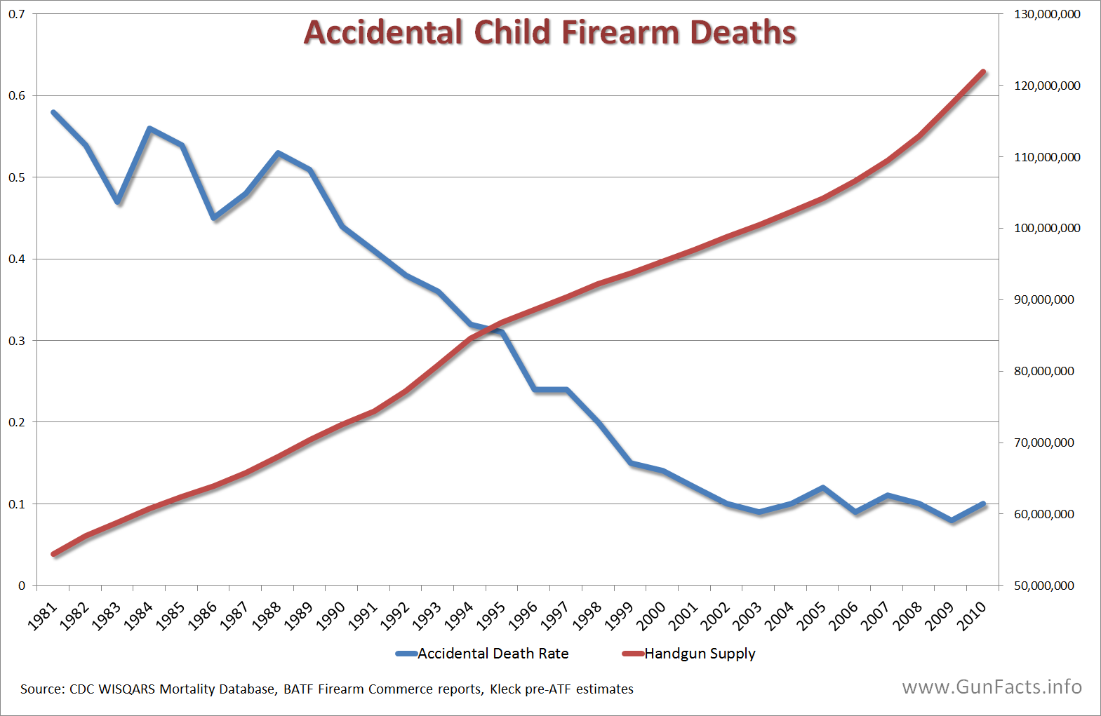 gun facts children and guns