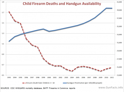 CHILDREN AND GUNS - Child Firearm Deaths and Handgun Availability