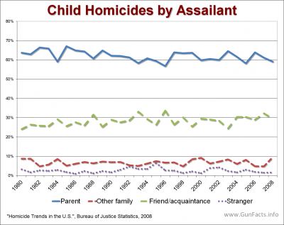 CHILDREN AND GUNS - Child Homicide by Assailant