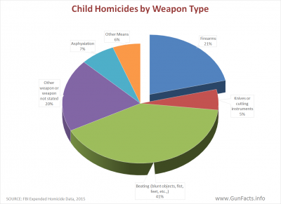 CHILDREN AND GUNS - Homiocide Weapon Against Children - 2015