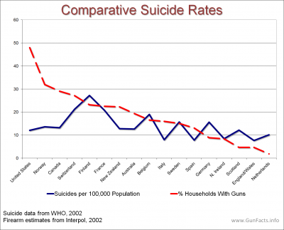 CHILDREN AND GUNS - International Comparative Suicides and Gun Ownership Rates