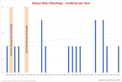 CHILDREN AND GUNS - Mass Shootings on School Campuses