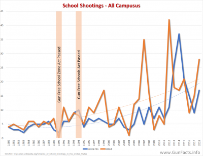 CHILDREN AND GUNS - School Shootings - K12 and College - 1980 thru 2017