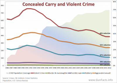 CONCEALED CARRY - Concealed Carry Expansion and Violent Crime Rates