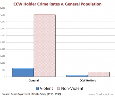 CONCEALED CARRY - Concealed Carry Licensee Crime Rates vs General Population
