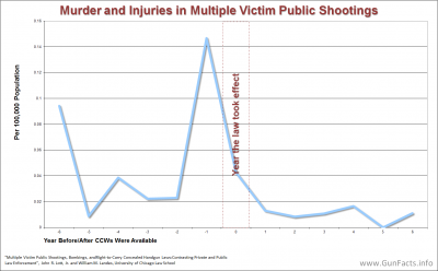 CONCEALED CARRY - Concealed Carry vs Multiple Victim Mass Public Shootings