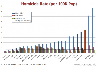 CRIME AND GUNS - Homicides and Handgun Supply by State with high-population cities compared