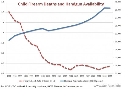 Child Firearm Deaths and Handgun Availability