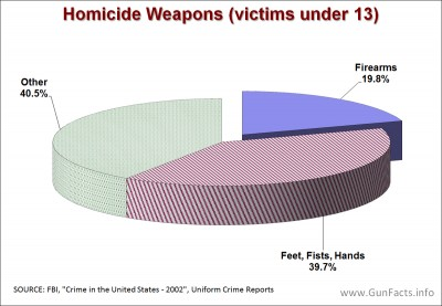 Child homicides by weapon type