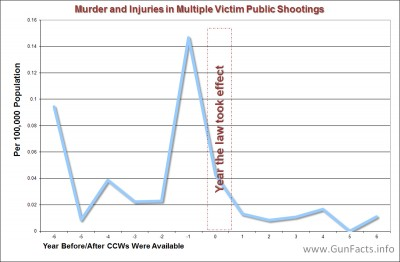 Concealed Carry - Mass public shooting deaths and injuries