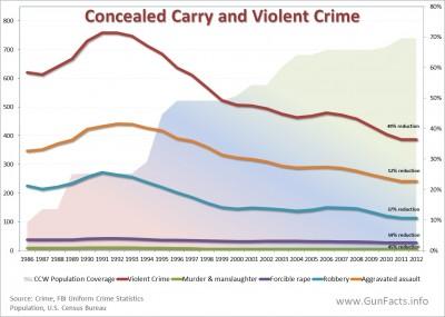 Conceled Carry - population coverage and violent crime