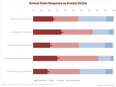 GUNS AND CRIME PREVENTION - Armed Felon Attitudes toward Armed Victims
