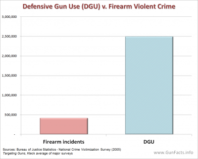 GUNS AND CRIME PREVENTION - Defensive Gun Use (DGU) vs Firearm Violent Crime