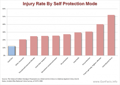 GUNS AND CRIME PREVENTION - Injury Rates by Self Protection Method