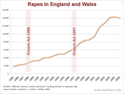 GUNS AND CRIME PREVENTION - Rape Rate in England and Wales before and after major gun control acts