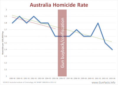 Australia Homicides rates both before and after gun ban with trend lines