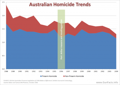 GUNS IN OTHER COUNTRIES - Australian Homicides before and after Port Arthur Masacre and Gun Ban Buyback