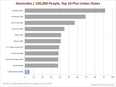 GUNS IN OTHER COUNTRIES - Homicide Rates for Top Ten Countries Plus United States