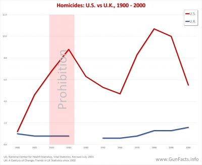 GUNS IN OTHER COUNTRIES - Homicides in U.S. and U.K. from 1900 through 2000