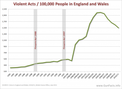 GUNS IN OTHER COUNTRIES - U.K. Violent Crime Rates 1982 through 2010 covering gun control acts in 1998 and 1997