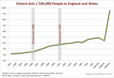 [Image: GUNS-IN-OTHER-COUNTRIES-U.K.-Violent-Cri...00x275.png]