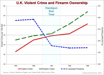 GUNS IN OTHER COUNTRIES - U.K. Violent Crime and Firearm Ownership Rates Before and After 1997