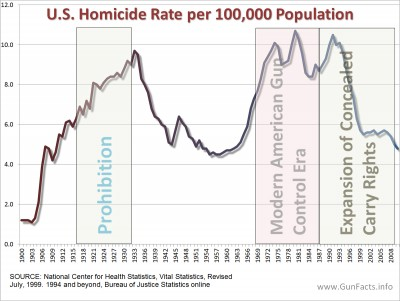 Homicides rates over time, prohibition, gun control and CCW expansion periods