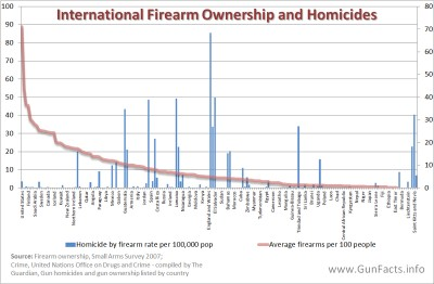 Firearm ownership and homicide rates in countries, international