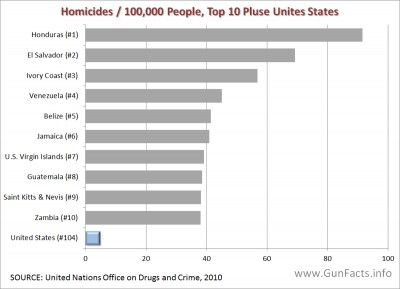 Guns in other countries - homicides per 100,000 people, top ten countries plus Unites States