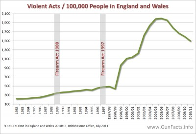 Violent Acts per 100,000 people in England and Wales - trendline