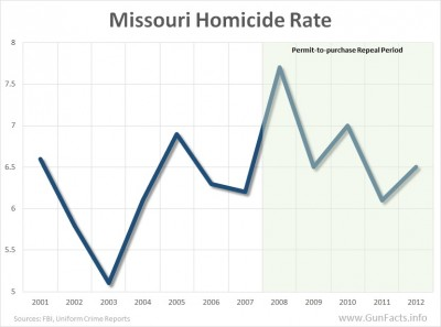 Missouri Homicide Rate - before and after repeal of permit-to-purchase
