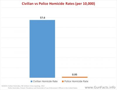 POLICE AND GUNS - comparison of police and civilian homicides rates 1996-2010