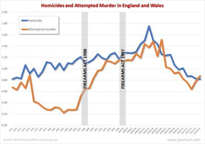 England and Wales homicides and attempted murder around firearms act