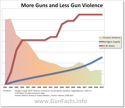 Chart showing a 20 year trend in gun violence, handgun supply and concealed carry licenses
