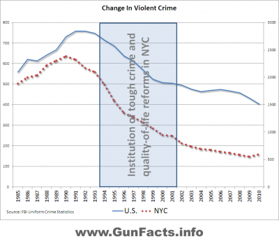 Trend line chart for violent crime in New York City and the United States