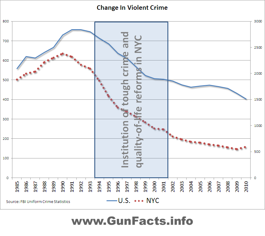 the crime statistics in new york city What is the deal with new yorkers here is chris smith on compstat, the computerized crime-tracking system first used in new york: no new york invention, arguably, has saved more lives in the past 24 years compstat has helped drive down the city's crime rates to historic lowsthere is also.