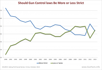 PUBLIC OPINION - Should Gun Control Laws Be More or Less Strict - Trend