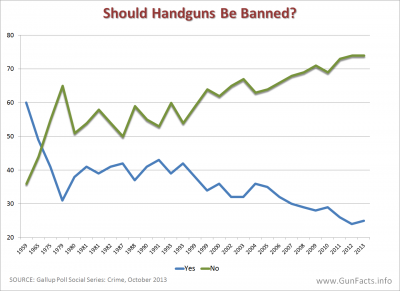 PUBLIC OPINION - Should Handguns Be Banned - Trend