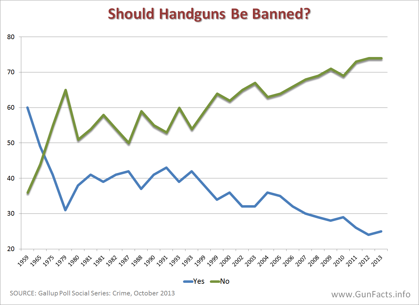 handguns should not be allowed in the streets of america Some people think that gun regulations should be implemented due to numerous violent crime, while some people consider that they should be allowed to have guns from my perspective, all guns should not be prohibited in the united states first of all, banning guns does not decrease crime rates people always have a misconception that higher.