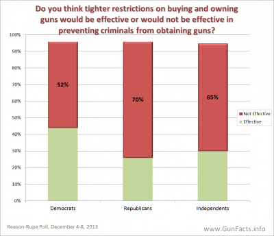 PUBLIC OPINION - Tighter Restriction On Buying or Owning Guns and Effectiveness on Crime