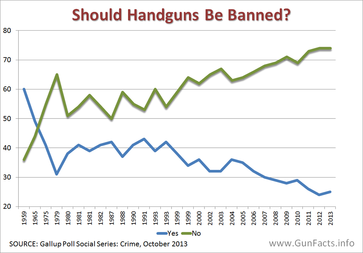 guns should not be banned but controlled 10 reasons we need a national handgun ban special report: banning handguns in canada by enzo dimatteo  licensing and registering regimes are not protecting us from gun violence the stats .